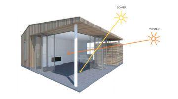 BNLA architecten is constant bezig met de nieuwste technieken op het gebied van duurzaamheid. Behalve een milieuvriendelijk huis biedt een goed ontworpen duurzame woning ook een prettigere woonomgeving met veel daglicht én een lagere energierekening.